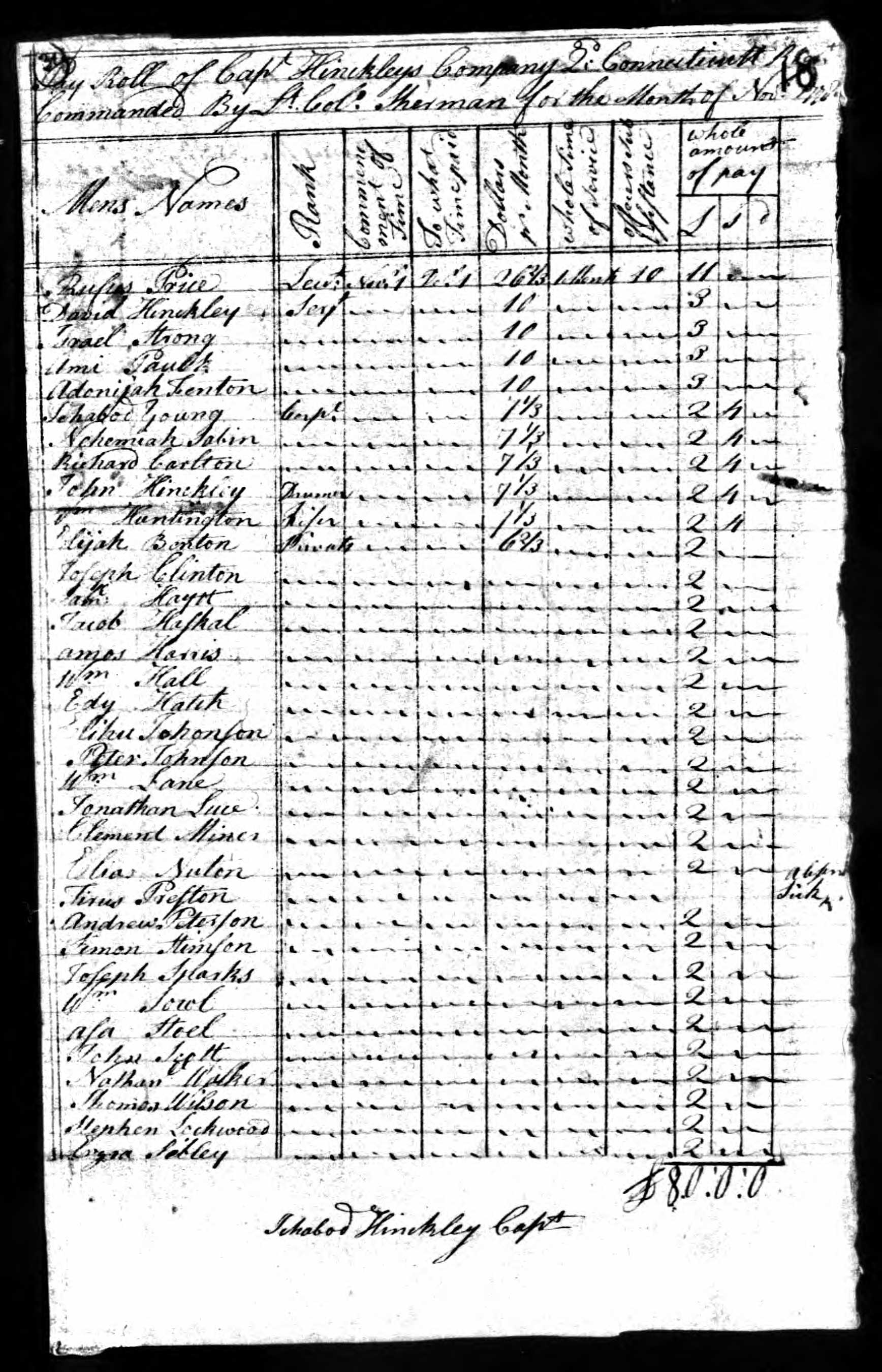 John Scott November 1778